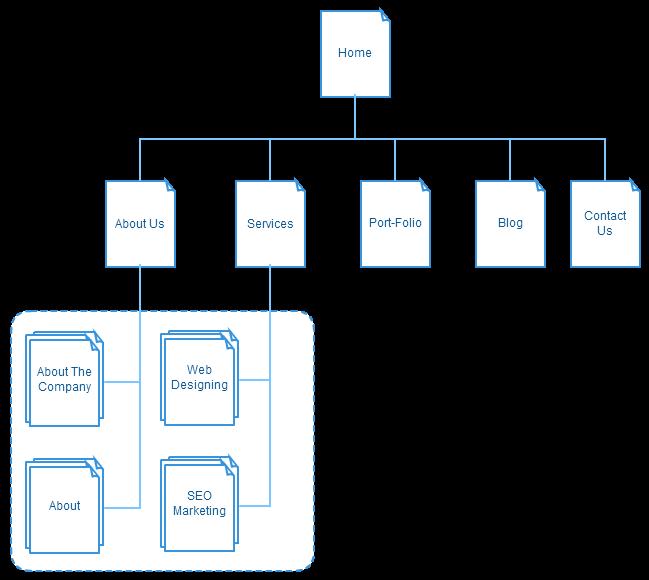 Website plan using a Sitemap